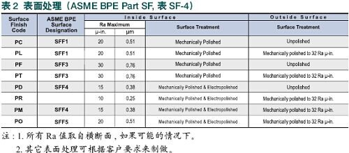 surface-treatment-condition-of-asme-bpe-fittings-sf4-wellgreen